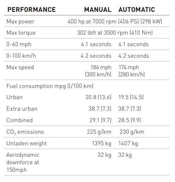 Lotus Evora 400 Technical Specifications